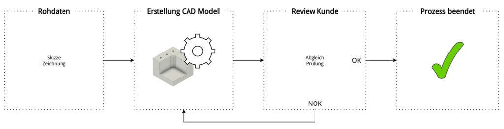 Prozess CAD Modell Erstellung